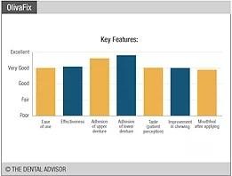 Dental Advisor Graph For OlivaFix